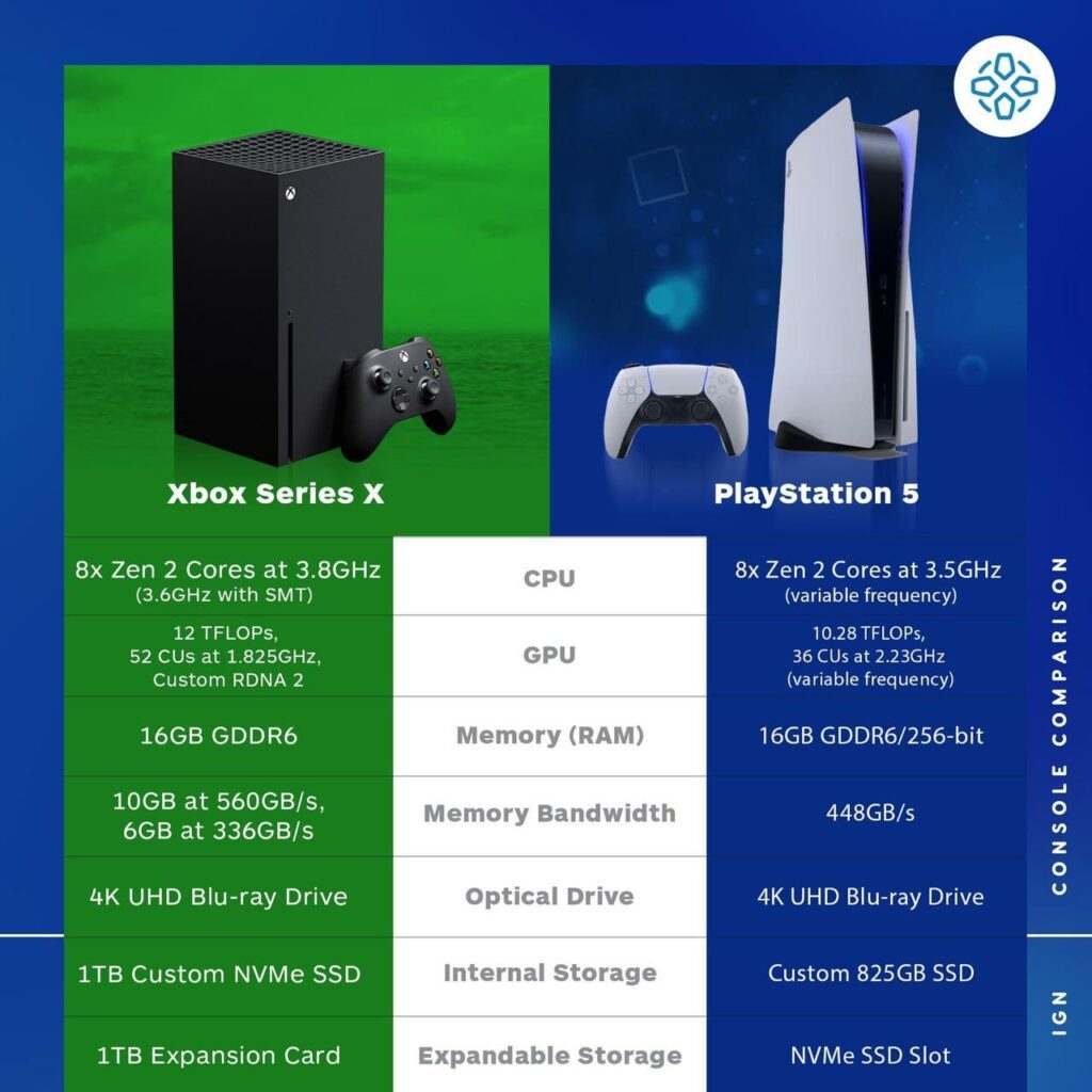 Comparación de Xbox series X con PlayStation 5
